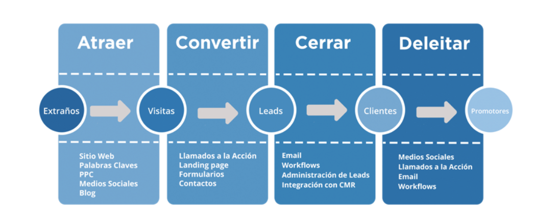 inbound-marketing-guadalajara
